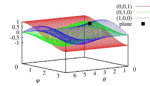 Hough Transform for Plane Detection figure 2